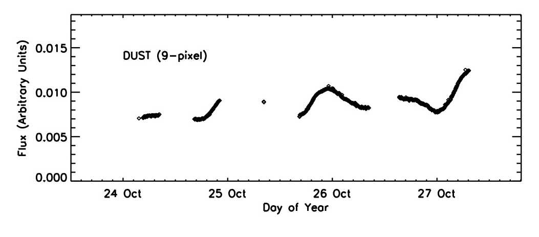 Lightcurve corresponding to jets on 26-27 Oct