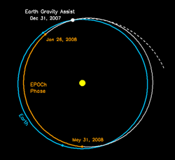 orbit showing EPOCh phase