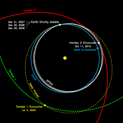 graphic of Deep Impact and EPOXI orbits