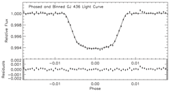 Lightcurve of GJ436