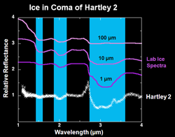Ice absorption spectrum and ice particle sizes